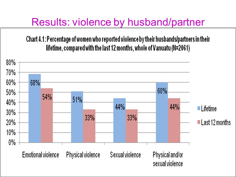 Results: violence by husband/partner