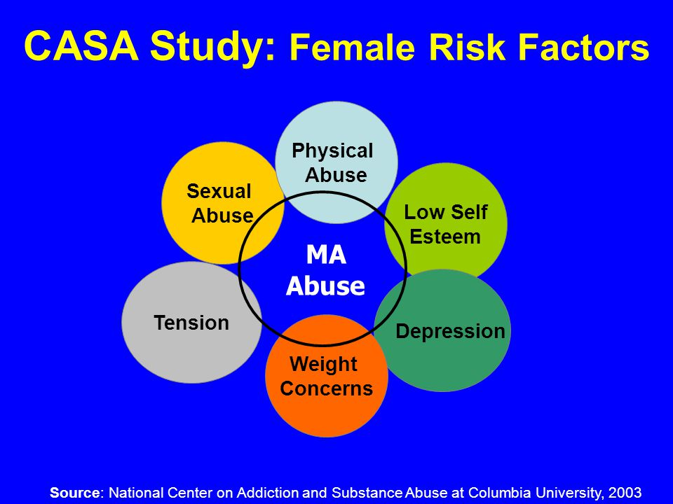 MA Abuse Low Self Esteem Sexual Abuse Depression Weight Concerns Tension Physical Abuse CASA Study: Female Risk Factors Source: National Center on Addiction and Substance Abuse at Columbia University, 2003