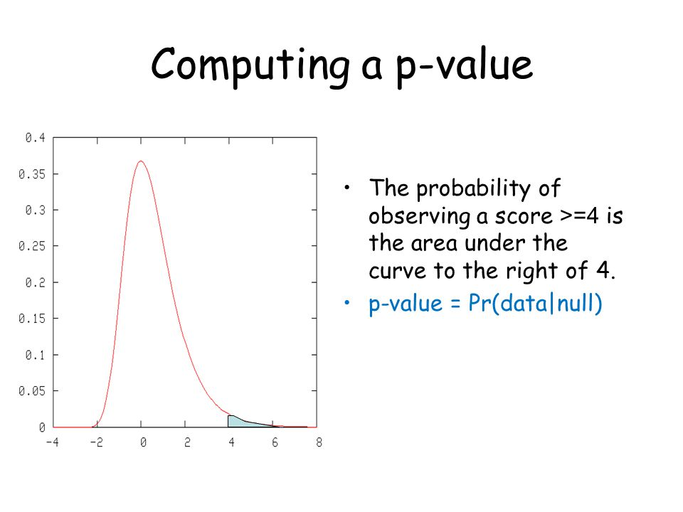 Computing a p-value The probability of observing a score >=4 is the area under the curve to the right of 4.