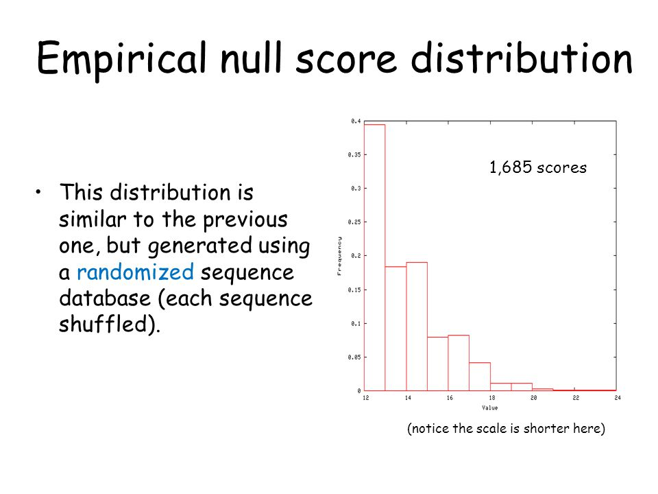 Empirical null score distribution This distribution is similar to the previous one, but generated using a randomized sequence database (each sequence shuffled).