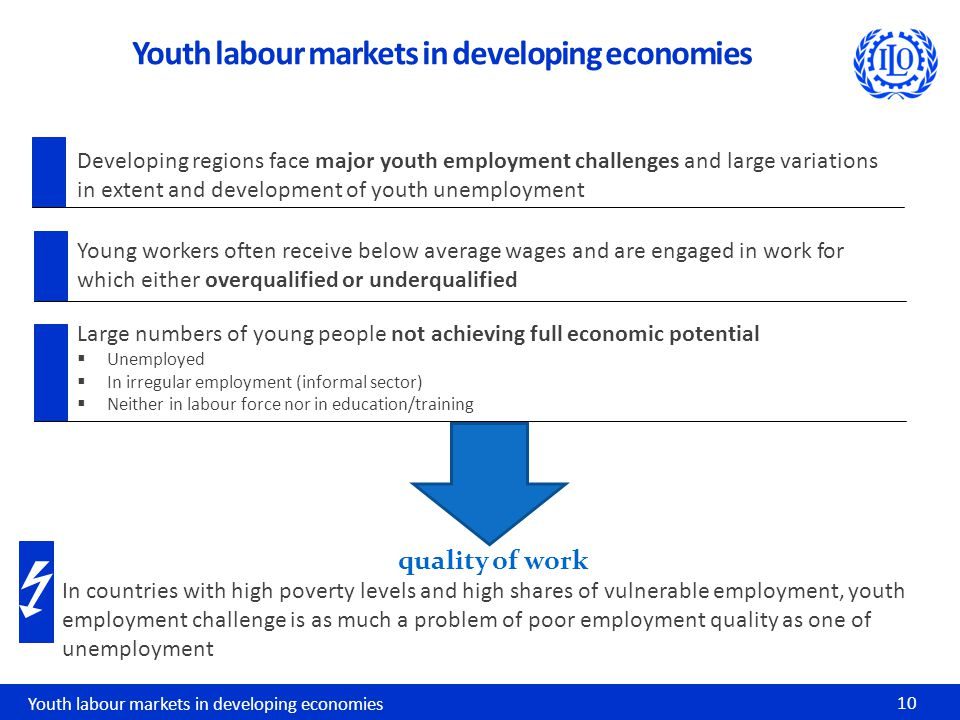 Youth labour markets in developing economies 10 Youth labour markets in developing economies Developing regions face major youth employment challenges and large variations in extent and development of youth unemployment Large numbers of young people not achieving full economic potential  Unemployed  In irregular employment (informal sector)  Neither in labour force nor in education/training quality of work In countries with high poverty levels and high shares of vulnerable employment, youth employment challenge is as much a problem of poor employment quality as one of unemployment Young workers often receive below average wages and are engaged in work for which either overqualified or underqualified