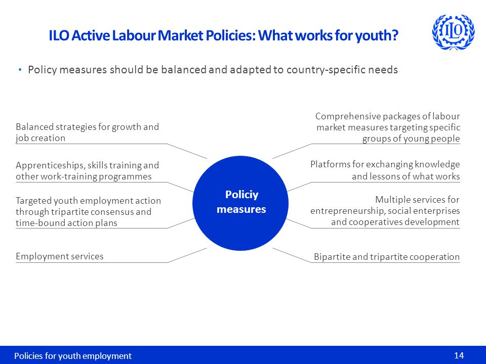 Policy measures should be balanced and adapted to country-specific needs Policies for youth employment 14 ILO Active Labour Market Policies: What works for youth.