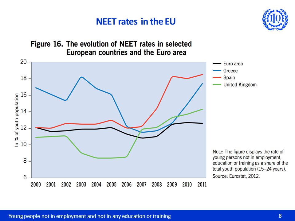 Young people not in employment and not in any education or training 8 NEET rates in the EU