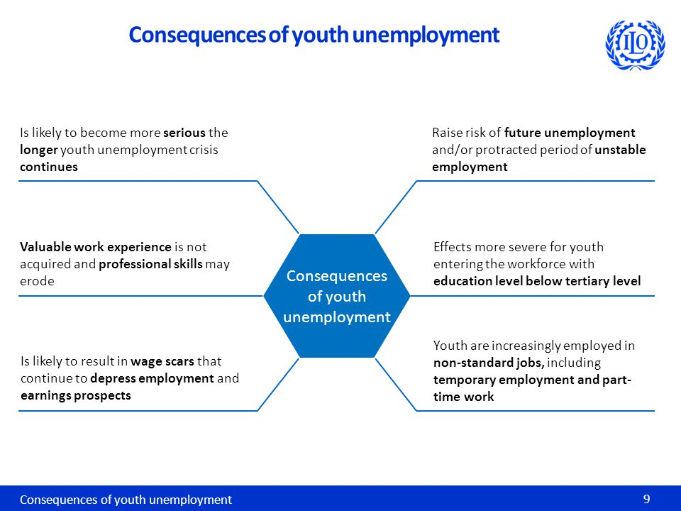 Consequences of youth unemployment 9 Effects more severe for youth entering the workforce with education level below tertiary level Consequences of youth unemployment Youth are increasingly employed in non-standard jobs, including temporary employment and part- time work Raise risk of future unemployment and/or protracted period of unstable employment Valuable work experience is not acquired and professional skills may erode Is likely to result in wage scars that continue to depress employment and earnings prospects Is likely to become more serious the longer youth unemployment crisis continues