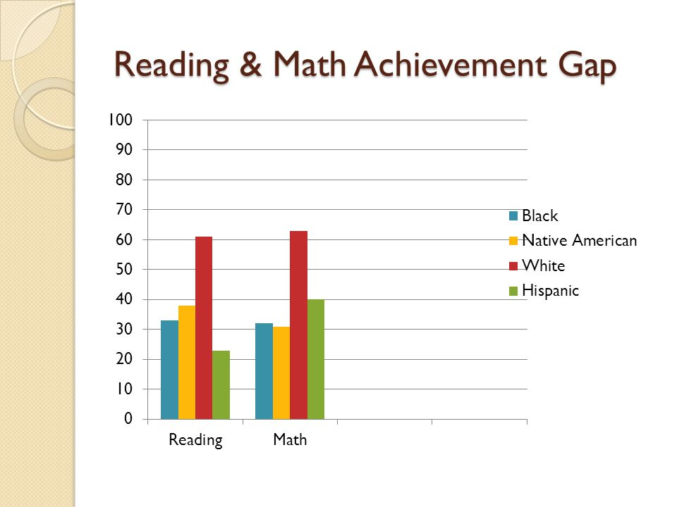 Reading & Math Achievement Gap
