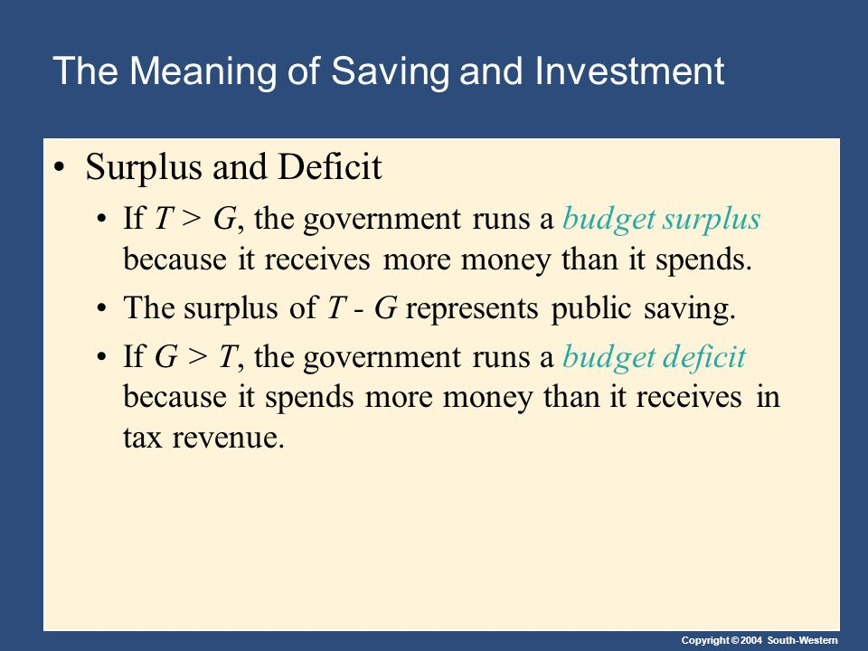 Copyright © 2004 South-Western The Meaning of Saving and Investment Surplus and Deficit If T > G, the government runs a budget surplus because it receives more money than it spends.