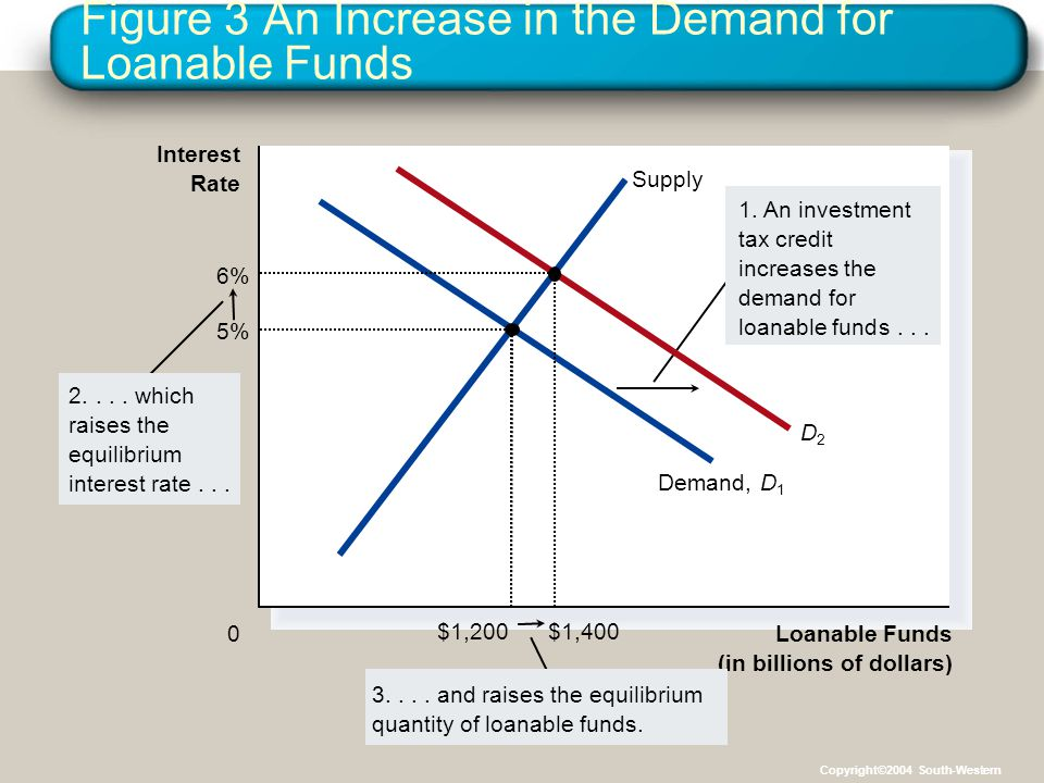 Figure 3 An Increase in the Demand for Loanable Funds Loanable Funds (in billions of dollars) 0 Interest Rate 1.