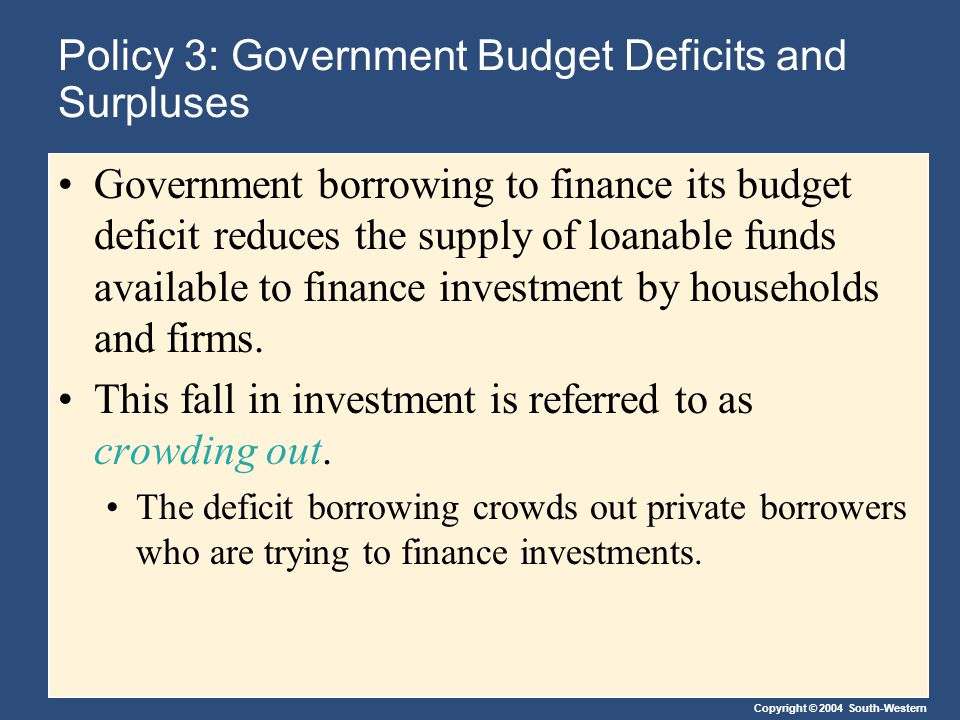 Copyright © 2004 South-Western Policy 3: Government Budget Deficits and Surpluses Government borrowing to finance its budget deficit reduces the supply of loanable funds available to finance investment by households and firms.