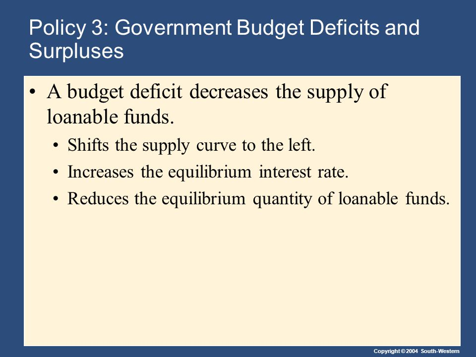 Copyright © 2004 South-Western Policy 3: Government Budget Deficits and Surpluses A budget deficit decreases the supply of loanable funds.