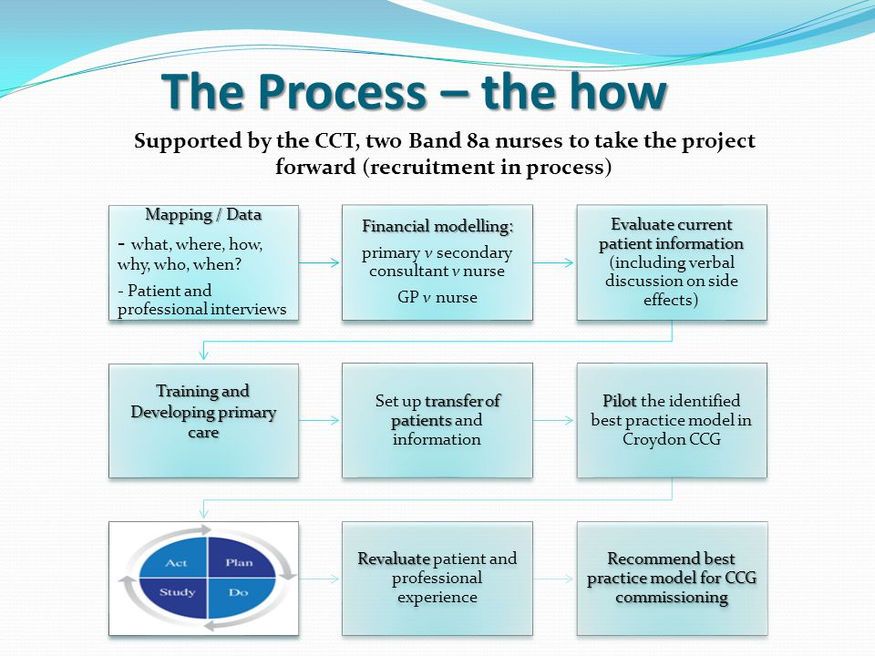 The Process – the how Mapping / Data - what, where, how, why, who, when.
