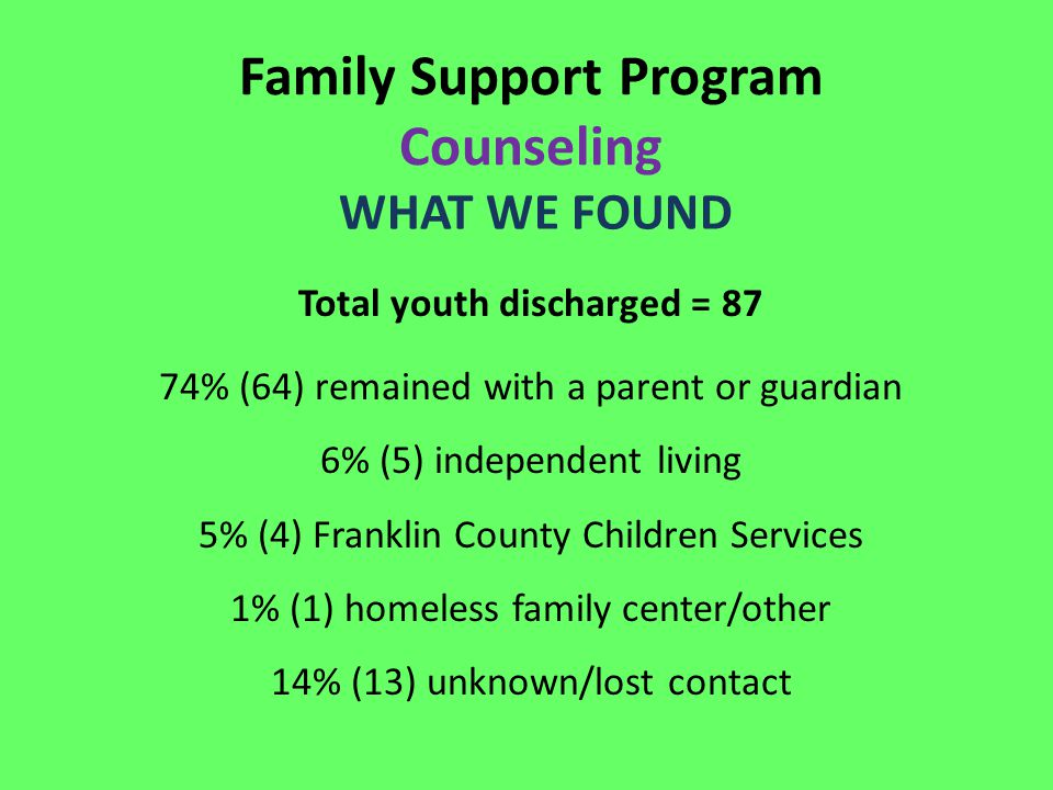 Family Support Program Counseling WHAT WE FOUND Total youth discharged = 87 74% (64) remained with a parent or guardian 6% (5) independent living 5% (4) Franklin County Children Services 1% (1) homeless family center/other 14% (13) unknown/lost contact