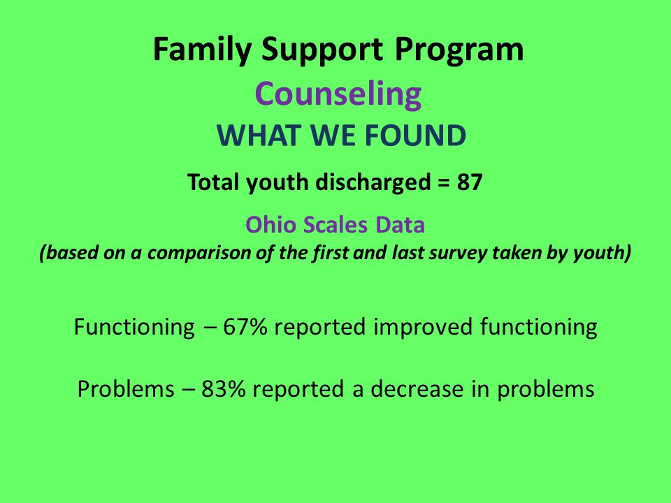 Family Support Program Counseling WHAT WE FOUND Total youth discharged = 87 Ohio Scales Data (based on a comparison of the first and last survey taken by youth) Functioning – 67% reported improved functioning Problems – 83% reported a decrease in problems
