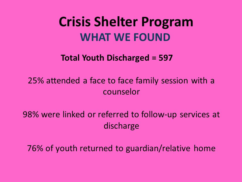 Crisis Shelter Program WHAT WE FOUND Total Youth Discharged = % attended a face to face family session with a counselor 98% were linked or referred to follow-up services at discharge 76% of youth returned to guardian/relative home