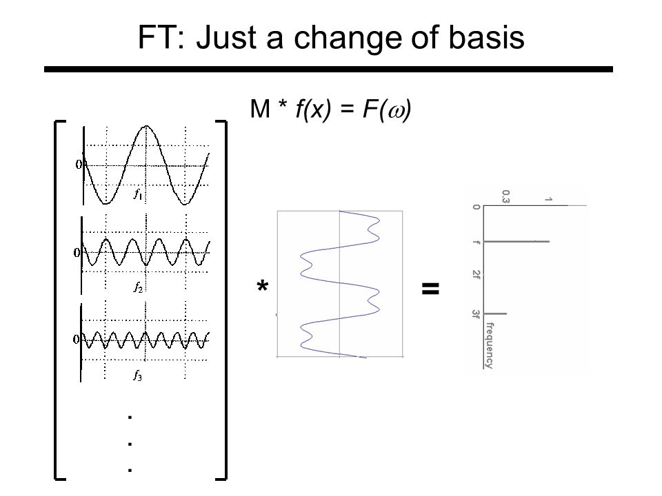 FT: Just a change of basis * = M * f(x) = F(  )