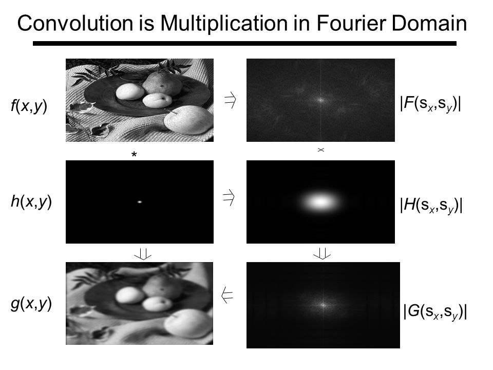 Convolution is Multiplication in Fourier Domain * f(x,y)f(x,y) h(x,y)h(x,y) g(x,y)g(x,y) |F(s x,s y )| |H(s x,s y )| |G(s x,s y )|