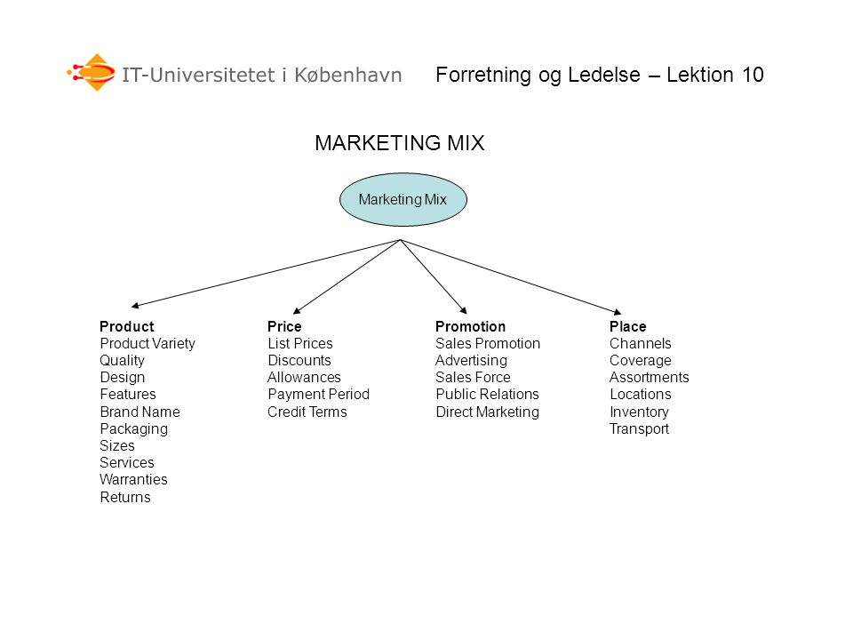 MARKETING MIX Forretning og Ledelse – Lektion 10 Marketing Mix Product Product Variety Quality Design Features Brand Name Packaging Sizes Services Warranties Returns Price List Prices Discounts Allowances Payment Period Credit Terms Promotion Sales Promotion Advertising Sales Force Public Relations Direct Marketing Place Channels Coverage Assortments Locations Inventory Transport