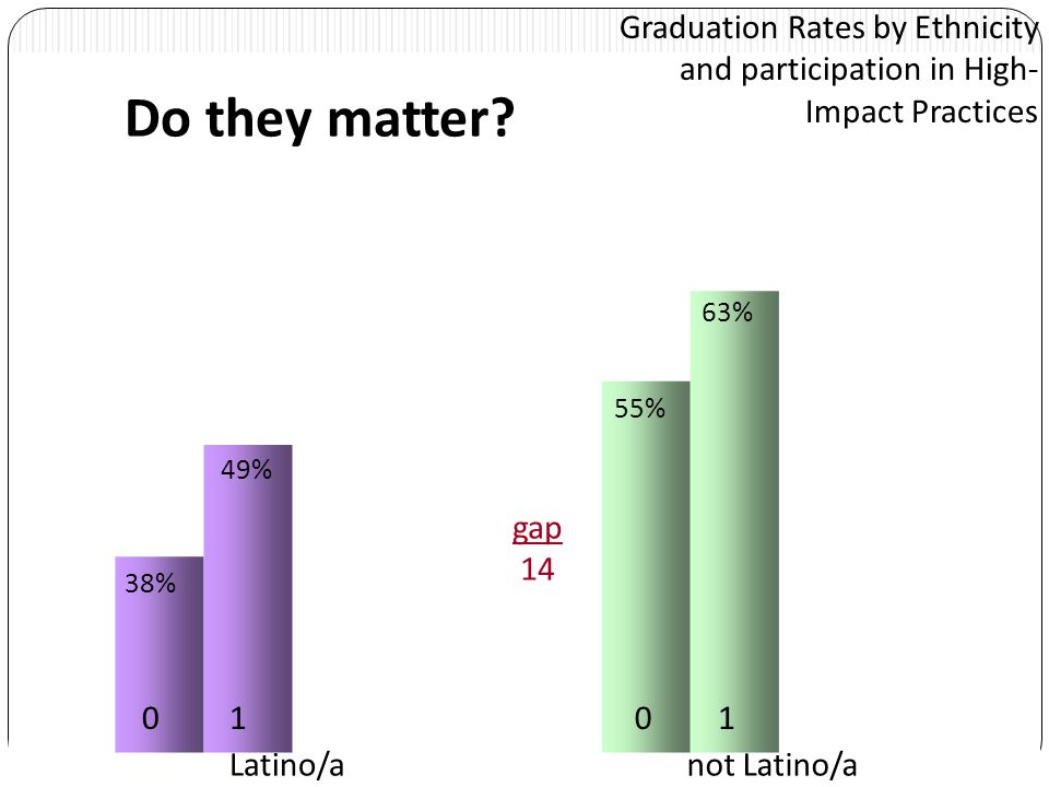 Graduation Rates by Ethnicity and participation in High- Impact Practices 0011 Latino/anot Latino/a 38% 55% 49% 63% gap 14 Do they matter