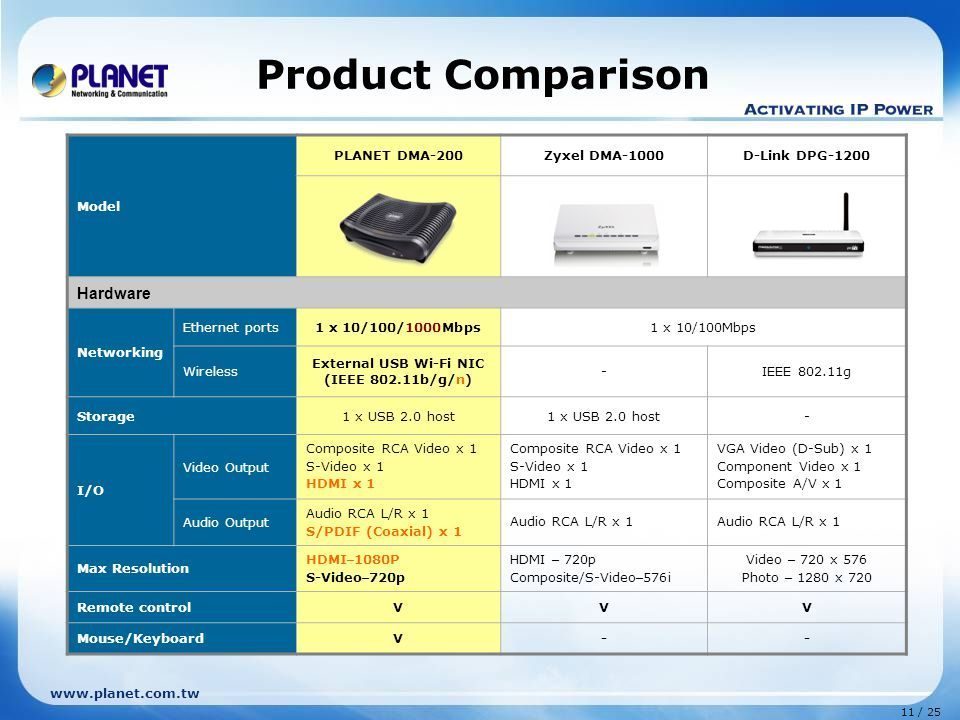 11 / 25 www.planet.com.tw Product Comparison Model PLANET DMA-200Zyxel DMA-1000D-Link DPG-1200 Hardware Networking Ethernet ports1 x 10/100/1000Mbps1 x 10/100Mbps Wireless External USB Wi-Fi NIC (IEEE 802.11b/g/n) -IEEE 802.11g Storage1 x USB 2.0 host - I/O Video Output Composite RCA Video x 1 S-Video x 1 HDMI x 1 VGA Video (D-Sub) x 1 Component Video x 1 Composite A/V x 1 Audio Output Audio RCA L/R x 1 S/PDIF (Coaxial) x 1 Audio RCA L/R x 1 Max Resolution HDMI – 1080P S-Video – 720p HDMI – 720p Composite/S-Video – 576i Video – 720 x 576 Photo – 1280 x 720 Remote controlVVV Mouse/KeyboardV--