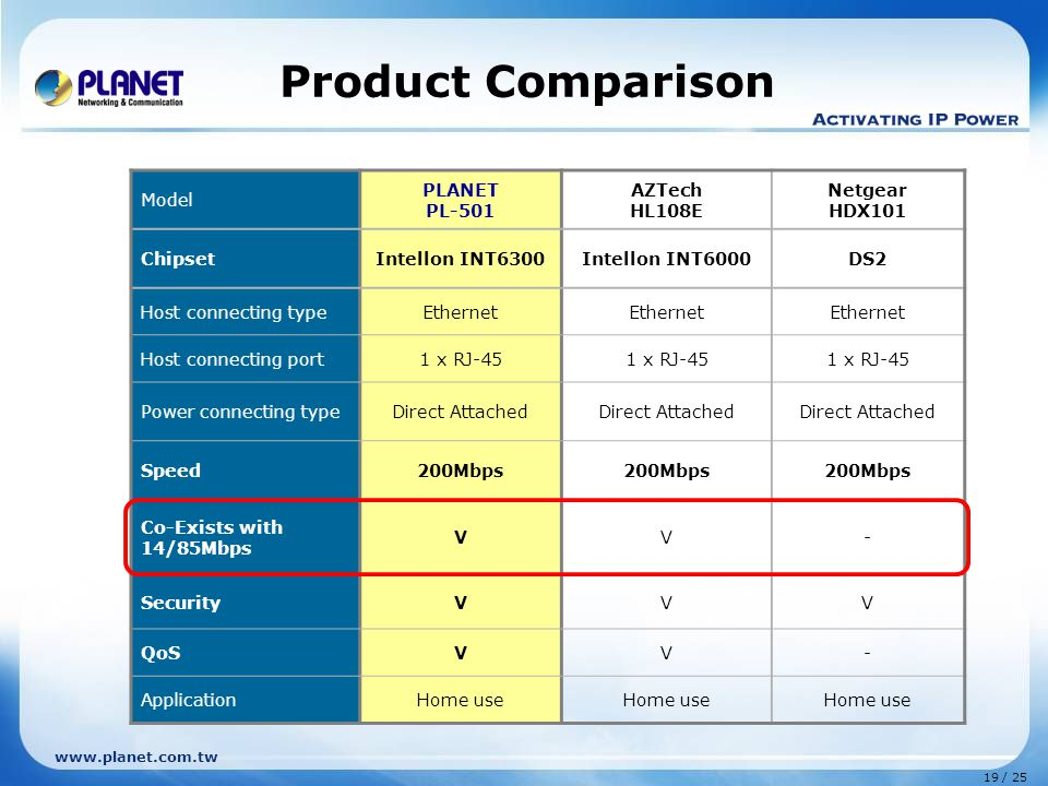 19 / 25 www.planet.com.tw Product Comparison Model PLANET PL-501 AZTech HL108E Netgear HDX101 ChipsetIntellon INT6300Intellon INT6000DS2 Host connecting typeEthernet Host connecting port1 x RJ-45 Power connecting typeDirect Attached Speed200Mbps Co-Exists with 14/85Mbps VV- SecurityVVV QoSVV- ApplicationHome use