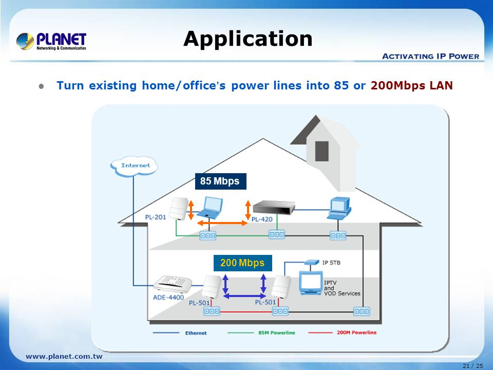 21 / 25 www.planet.com.tw Application 200 Mbps 85 Mbps Turn existing home/office ' s power lines into 85 or 200Mbps LAN