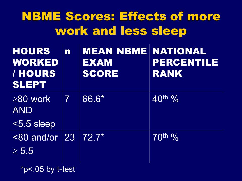 NBME Scores: Effects of more work and less sleep HOURS WORKED / HOURS SLEPT nMEAN NBME EXAM SCORE NATIONAL PERCENTILE RANK  80 work AND <5.5 sleep 766.6*40 th % <80 and/or  5.5 2372.7*70 th % *p<.05 by t-test