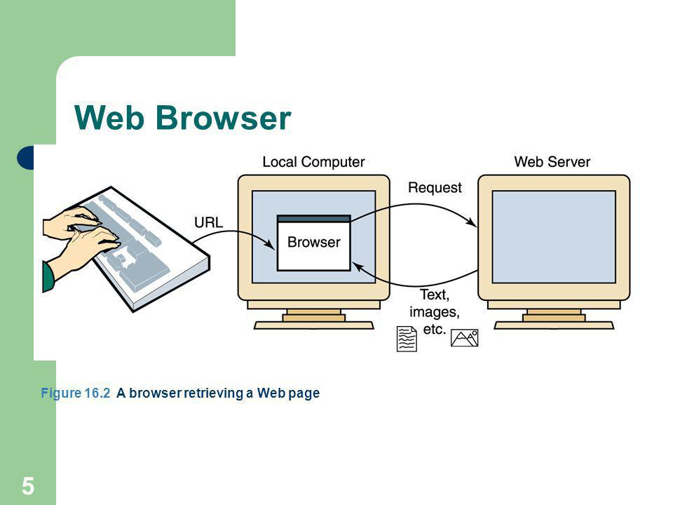 5 Web Browser Figure 16.2 A browser retrieving a Web page