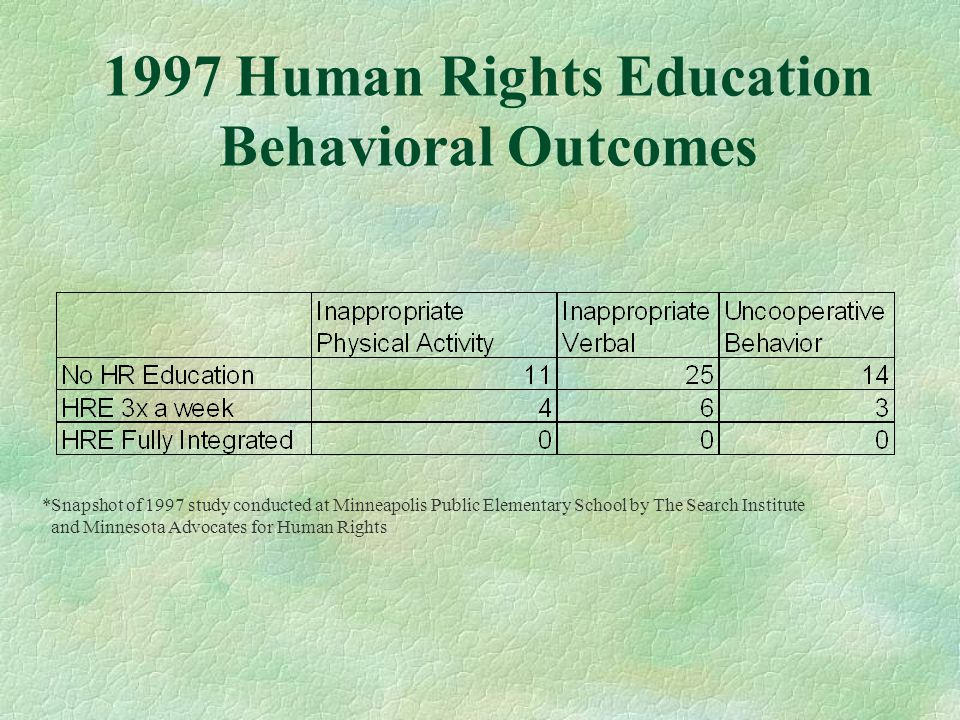 1997 Human Rights Education Behavioral Outcomes *Snapshot of 1997 study conducted at Minneapolis Public Elementary School by The Search Institute and Minnesota Advocates for Human Rights