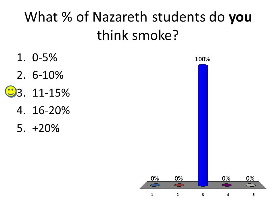 What % of the Naz community do you think smoke 1.1-10% 2.11-20% 3.21-30% 4.31-50% 5.All of us
