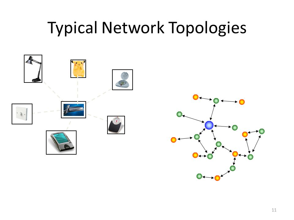 11 Typical Network Topologies