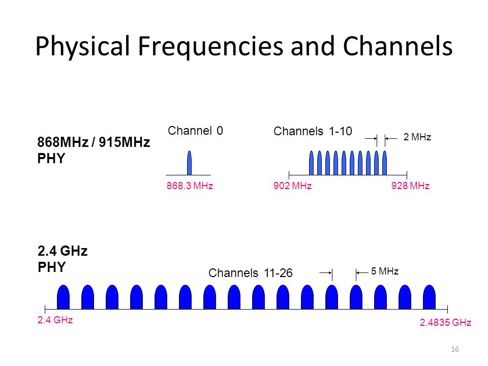 Physical Frequencies and Channels 16 868MHz / 915MHz PHY 2.4 GHz 868.3 MHz Channel 0 Channels 1-10 Channels 11-26 2.4835 GHz 928 MHz902 MHz 5 MHz 2 MHz 2.4 GHz PHY
