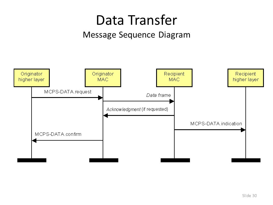 Slide 30 Data Transfer Message Sequence Diagram