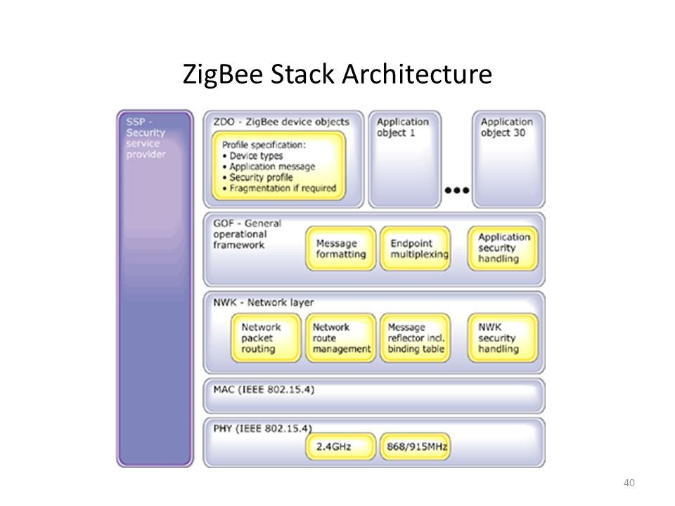 ZigBee Stack Architecture 40