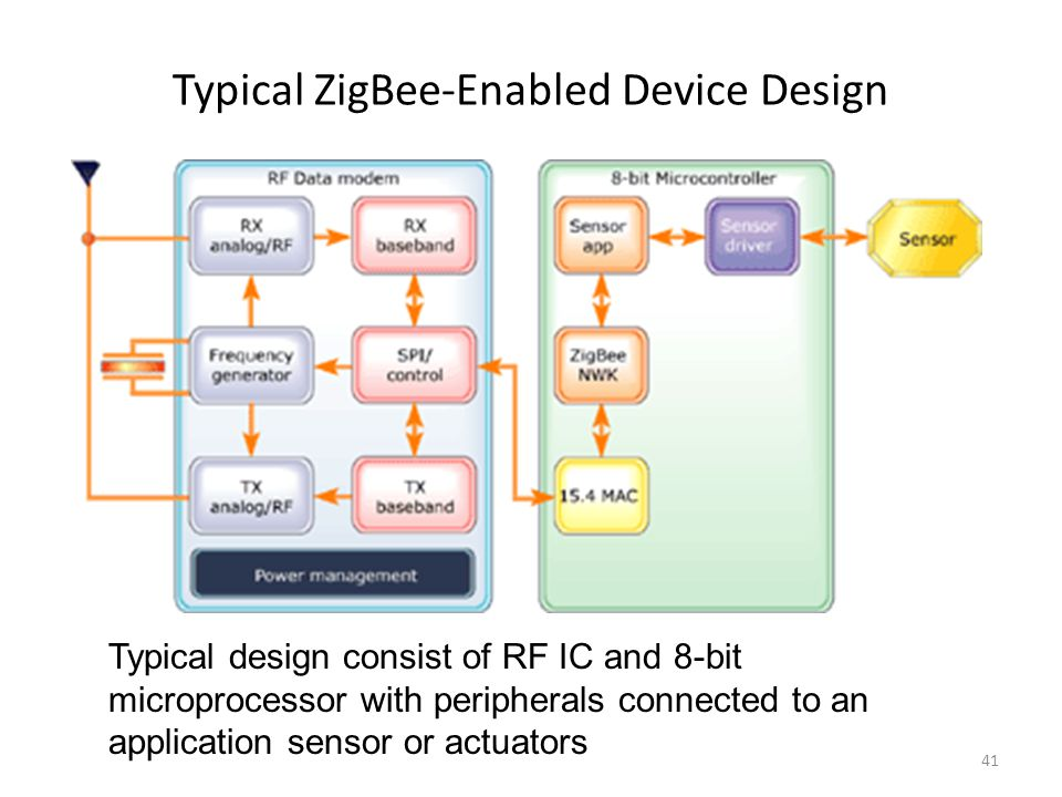 Typical ZigBee-Enabled Device Design Typical design consist of RF IC and 8-bit microprocessor with peripherals connected to an application sensor or actuators 41