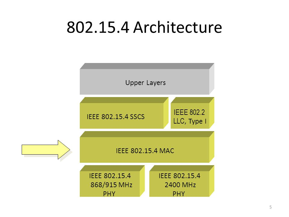 IEEE 802.15.4 MAC Upper Layers IEEE 802.15.4 SSCS IEEE 802.2 LLC, Type I IEEE 802.15.4 2400 MHz PHY IEEE 802.15.4 868/915 MHz PHY 802.15.4 Architecture 5