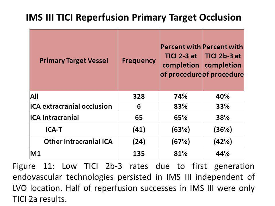 Primary Target VesselFrequency Percent with TICI 2-3 at completion of procedure Percent with TICI 2b-3 at completion of procedure All32874%40% ICA extracranial occlusion683%33% ICA Intracranial6565%38% ICA-T(41)(63%)(36%) Other Intracranial ICA(24)(67%)(42%) M113581%44% Figure 11: Low TICI 2b-3 rates due to first generation endovascular technologies persisted in IMS III independent of LVO location.
