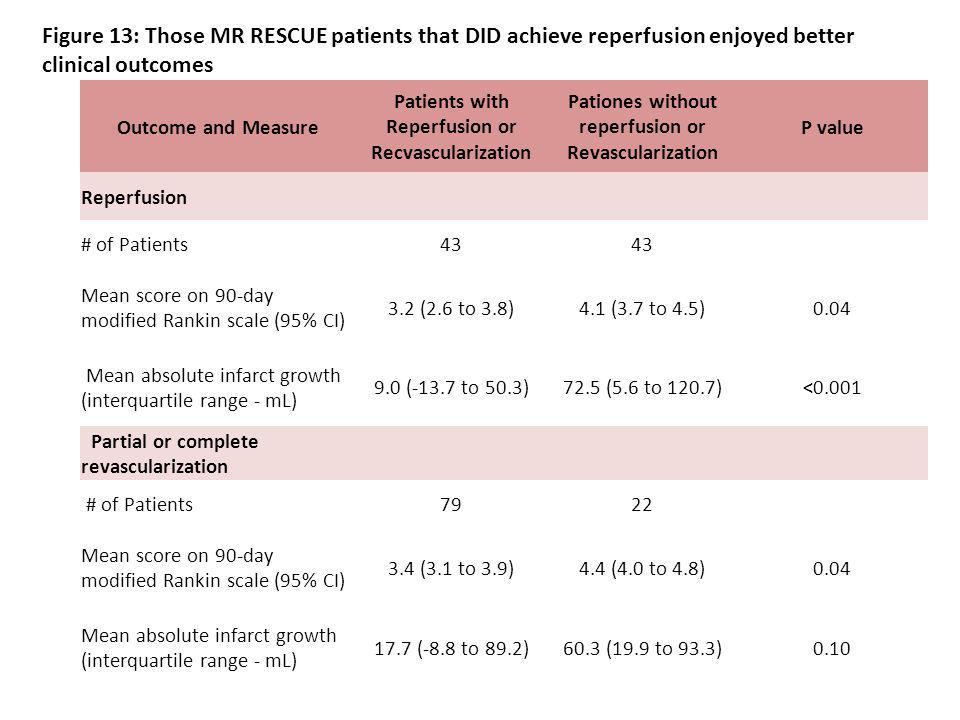 Outcome and Measure Patients with Reperfusion or Recvascularization Pationes without reperfusion or Revascularization P value Reperfusion # of Patients43 Mean score on 90-day modified Rankin scale (95% CI) 3.2 (2.6 to 3.8)4.1 (3.7 to 4.5)0.04 Mean absolute infarct growth (interquartile range - mL) 9.0 (-13.7 to 50.3)72.5 (5.6 to 120.7)<0.001 Partial or complete revascularization # of Patients7922 Mean score on 90-day modified Rankin scale (95% CI) 3.4 (3.1 to 3.9)4.4 (4.0 to 4.8)0.04 Mean absolute infarct growth (interquartile range - mL) 17.7 (-8.8 to 89.2)60.3 (19.9 to 93.3)0.10 Figure 13: Those MR RESCUE patients that DID achieve reperfusion enjoyed better clinical outcomes
