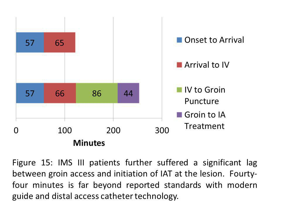 Figure 15: IMS III patients further suffered a significant lag between groin access and initiation of IAT at the lesion.