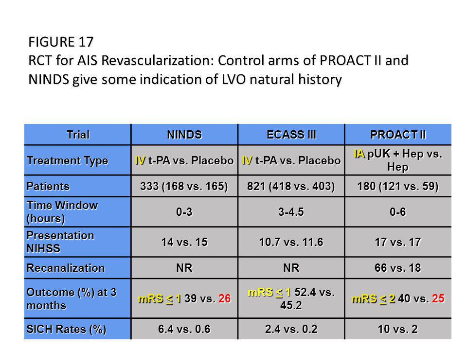 FIGURE 17 RCT for AIS Revascularization: Control arms of PROACT II and NINDS give some indication of LVO natural history TrialNINDS ECASS III PROACT II Treatment Type IV t-PA vs.