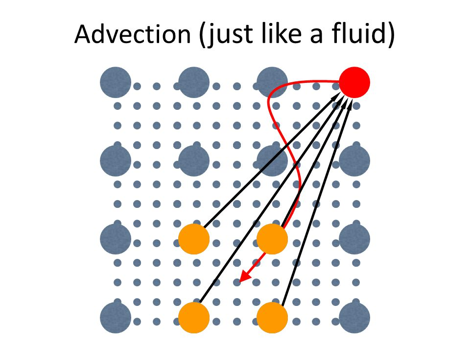 Advection (just like a fluid)