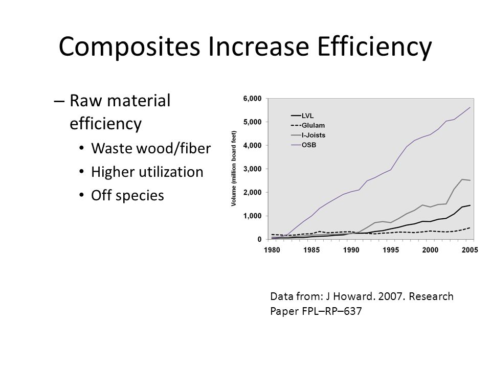 Composites Increase Efficiency Data from: J Howard.