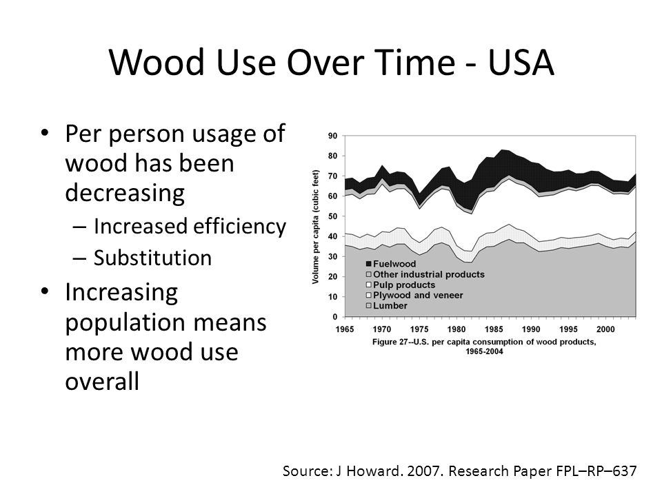 Wood Use Over Time - USA Source: J Howard. 2007.
