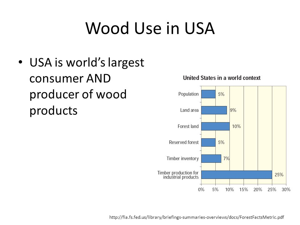 Wood Use in USA USA is world's largest consumer AND producer of wood products http://fia.fs.fed.us/library/briefings-summaries-overviews/docs/ForestFactsMetric.pdf