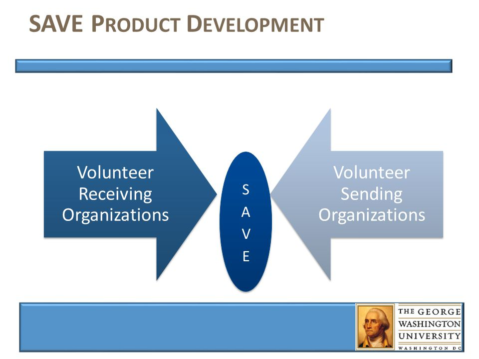 SAVE P RODUCT D EVELOPMENT Volunteer Receiving Organizations Volunteer Sending Organizations