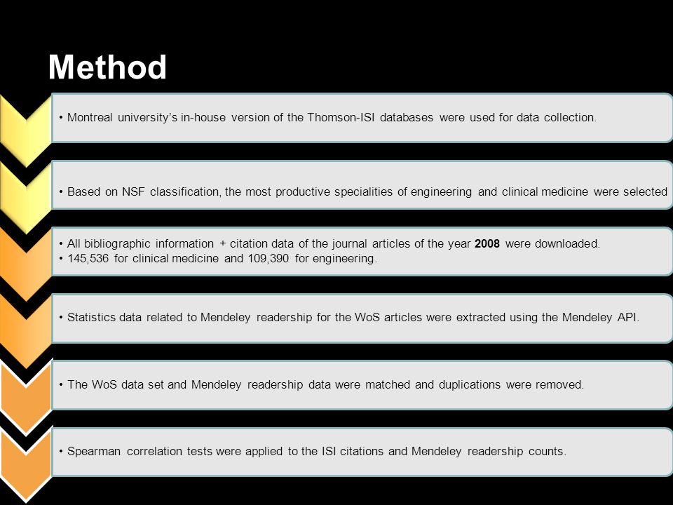 Method Montreal university's in-house version of the Thomson-ISI databases were used for data collection.