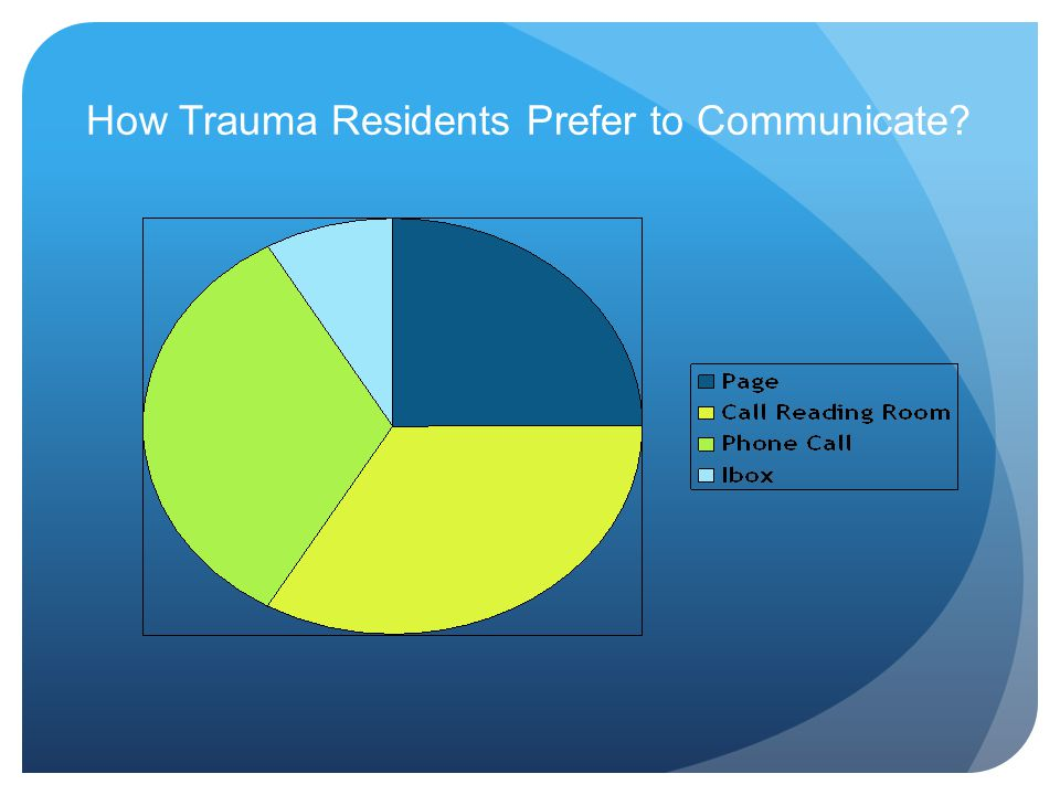 How Trauma Residents Prefer to Communicate