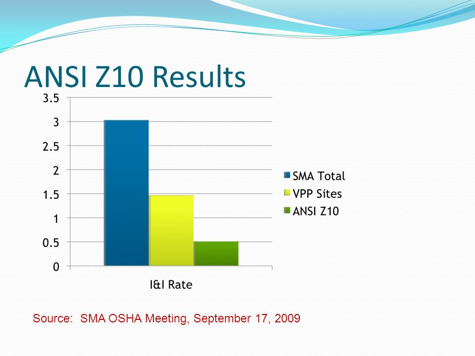 ANSI Z10 Results Source: SMA OSHA Meeting, September 17, 2009