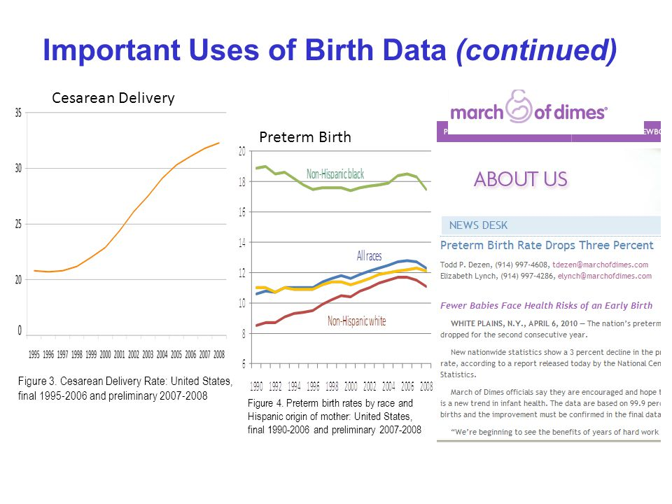 Cesarean Delivery Preterm Birth Important Uses of Birth Data (continued) Figure 3.
