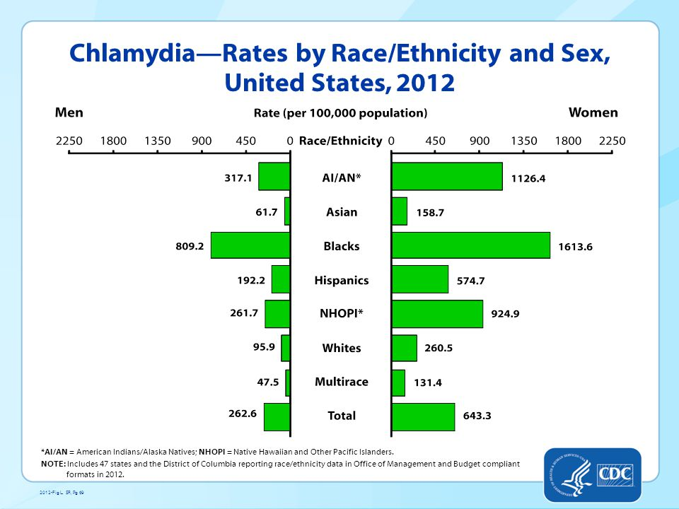 Chlamydia—Rates by Race/Ethnicity and Sex, United States, 2012 *AI/AN = American Indians/Alaska Natives; NHOPI = Native Hawaiian and Other Pacific Islanders.