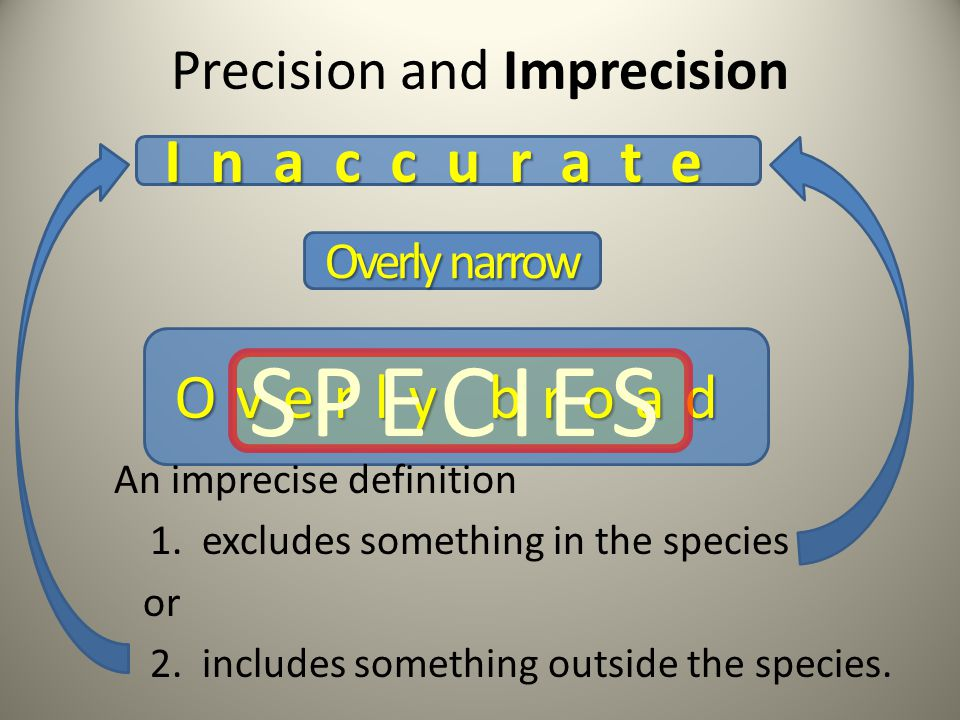 Precision and Imprecision Overly narrow Overly broad An imprecise definition 1.
