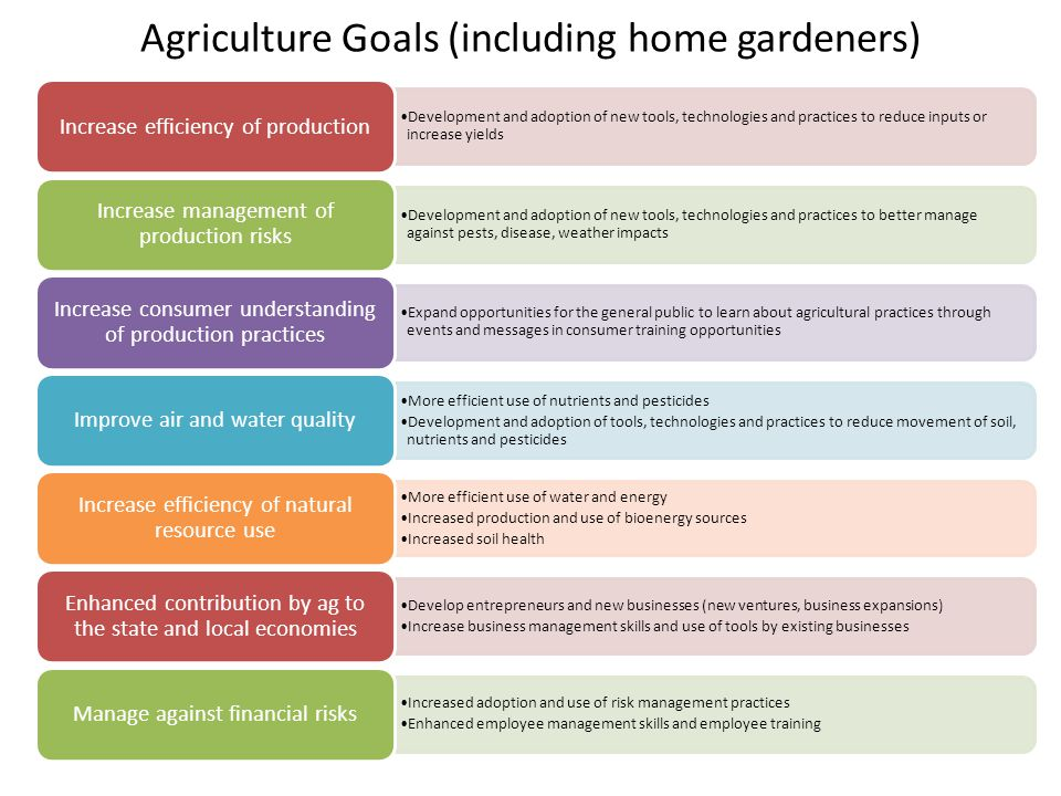Agriculture Goals (including home gardeners) Development and adoption of new tools, technologies and practices to reduce inputs or increase yields Increase efficiency of production Development and adoption of new tools, technologies and practices to better manage against pests, disease, weather impacts Increase management of production risks Expand opportunities for the general public to learn about agricultural practices through events and messages in consumer training opportunities Increase consumer understanding of production practices More efficient use of nutrients and pesticides Development and adoption of tools, technologies and practices to reduce movement of soil, nutrients and pesticides Improve air and water quality More efficient use of water and energy Increased production and use of bioenergy sources Increased soil health Increase efficiency of natural resource use Develop entrepreneurs and new businesses (new ventures, business expansions) Increase business management skills and use of tools by existing businesses Enhanced contribution by ag to the state and local economies Increased adoption and use of risk management practices Enhanced employee management skills and employee training Manage against financial risks
